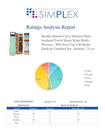 Private Label Product Research Ratings Analysis Report  Jungle Market