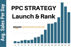Package: 2018 NEW Launching & Ranking PPC Strategy