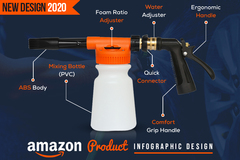 Package: PRO Amazon Product Infographic Design- UNLIMITED REVISIONS