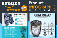 Package: Premium Amazon Product Infographic Design