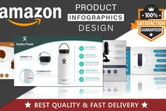 Package: 7 Product Images To Showcase Your Amazon Product Page.*sale*